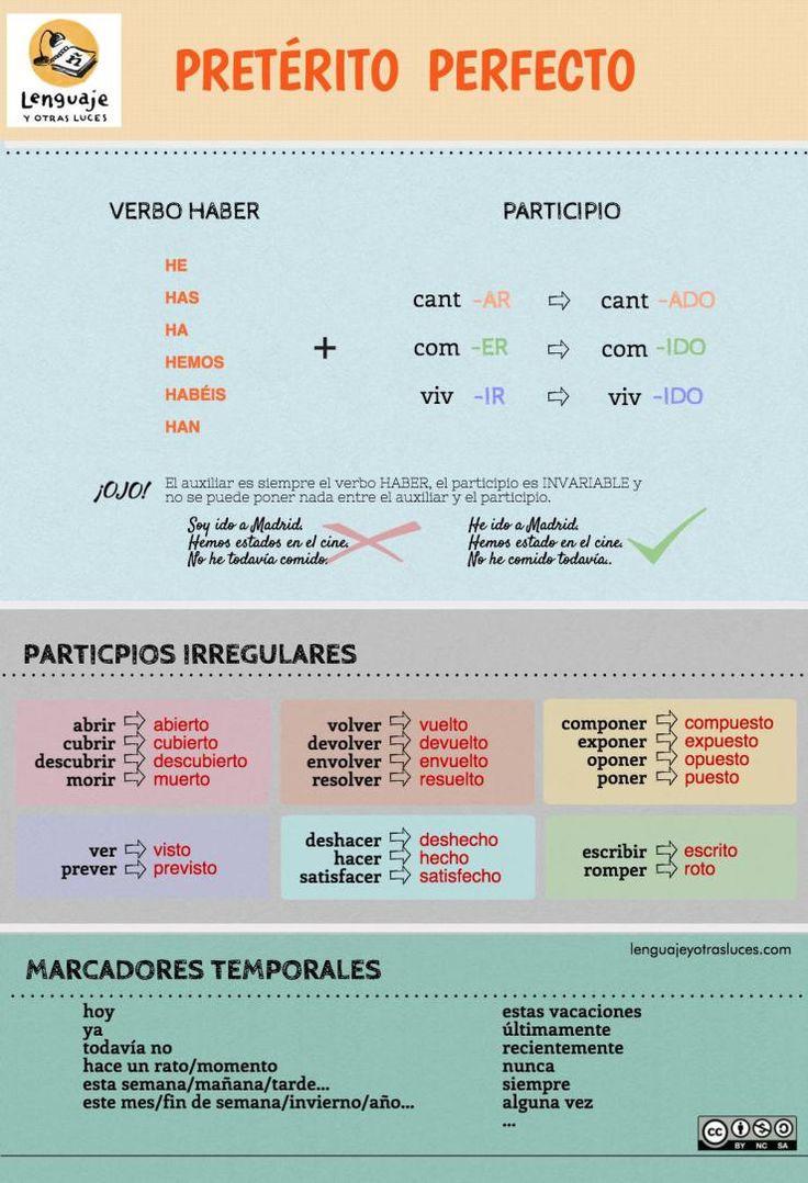 Materiales Españoles Lezioni di spagnolo, Imparare lo