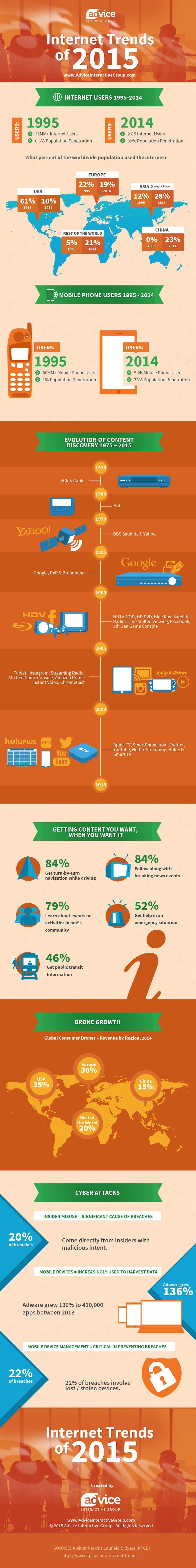 KPCB Internet Trends 2015 Infographic
