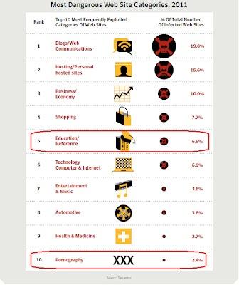 Most Dangerous Web Sites Categories 2011 - Symantec