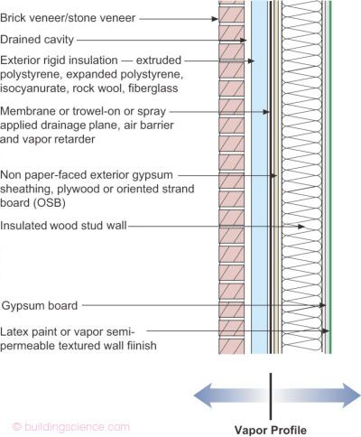 Michigan Building Code Ice And Water Shield