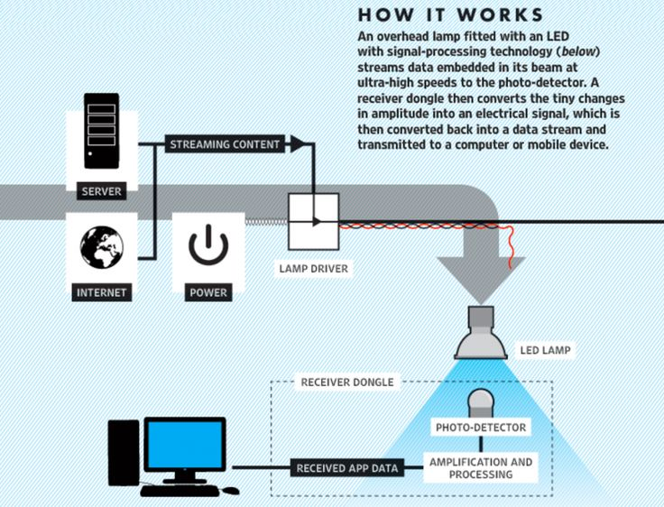 Li-Fi, The Revolutionary Wireless Technology That Is 100 Times Faster Than Wi-Fi