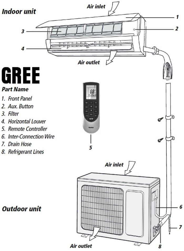 Gree Mini Split Air Conditioner Error Codes In 2020 Air Conditioner Maintenance Gree Air Conditioner