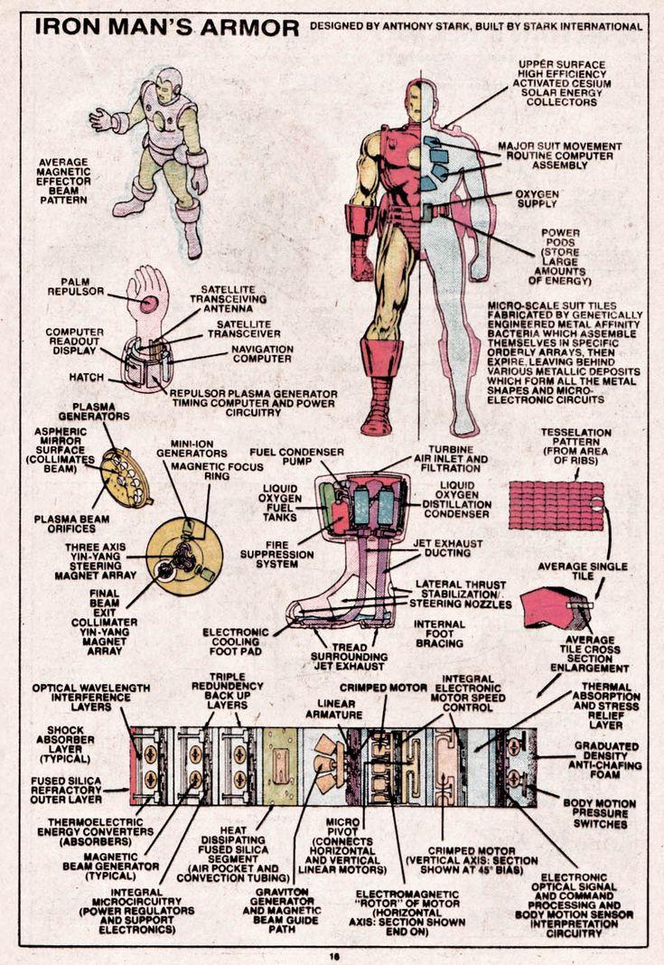 Iron man 39 s armor plans comic nerd stuff for Plan d iron man
