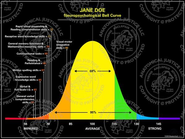 Best  Bell Curve Graph Ideas On   Statistics Ap