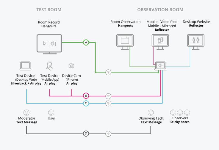 Build your usability lab on a budget – Product Labs – Medium