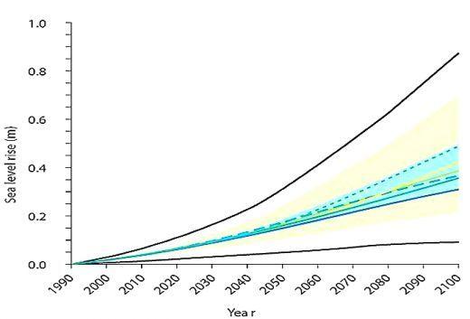 Figure 2 Predicted Rise in Sea Level