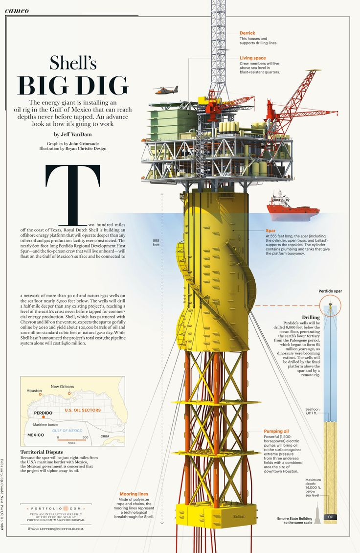 Condé Nast Portfolio (RIP) annotated the inner workings of a massive oil rig in the Gulf of Mexico (2009).