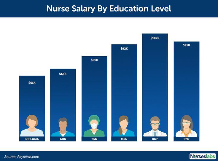 Nurse Salary 2021 Update How Much Do Nurse Earn This 2021 Nurse Salary Nurse Nurse Inspiration