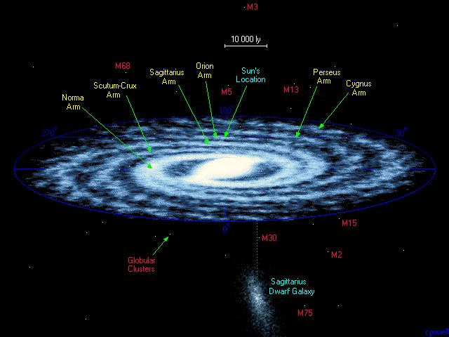 This map shows the full extent of the Milky Way galaxy - a spiral galaxy of at least two hundred billion stars. Our Sun is buried deep within the Orion Arm about 26 000 light years from the centre. Towards the centre of the Galaxy the stars are packed together much closer than they are where we live. Notice also the presence of small globular clusters of stars which lie well outside the plane of the Galaxy, and notice too the presence of a nearby dwarf galaxy - the Sagittarius dwarf - which…