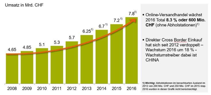 Der Schweizer Onlinekonsum ist 2016 um 8,3 Prozent gewachsen. Das zeigen neue Zahlen des Verbands des Schweizerischen Versandhandels, der Schweizerischen Post, GfK und Media Focus.