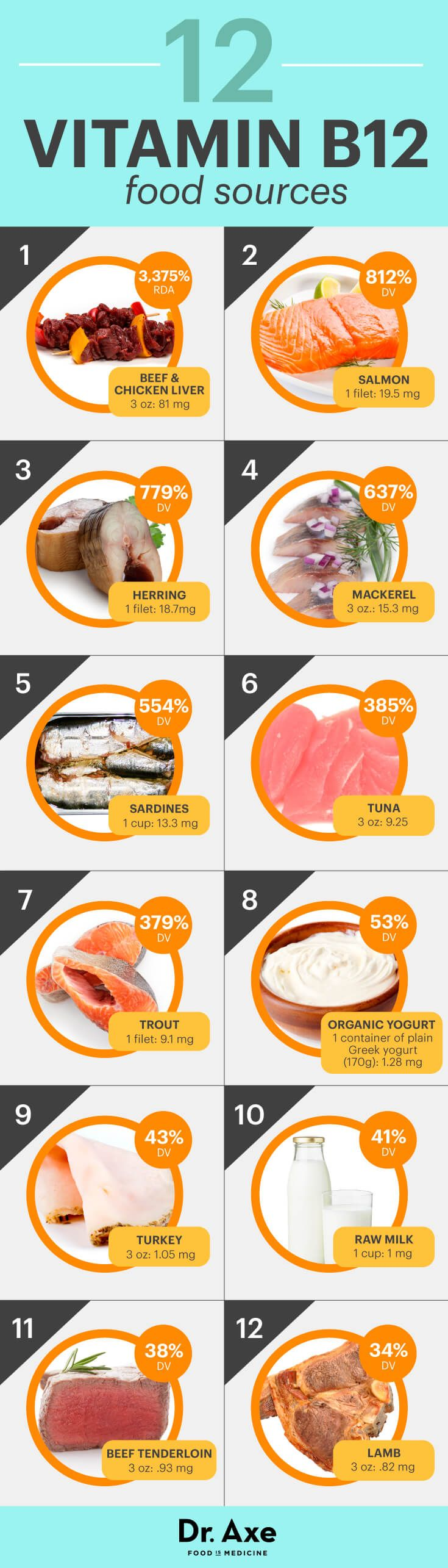 Vitamin B12 foods - *please be aware that you need to consult with your doctor before adding these foods in your diet. Treatment for certain deficiencies need to be checkout first.