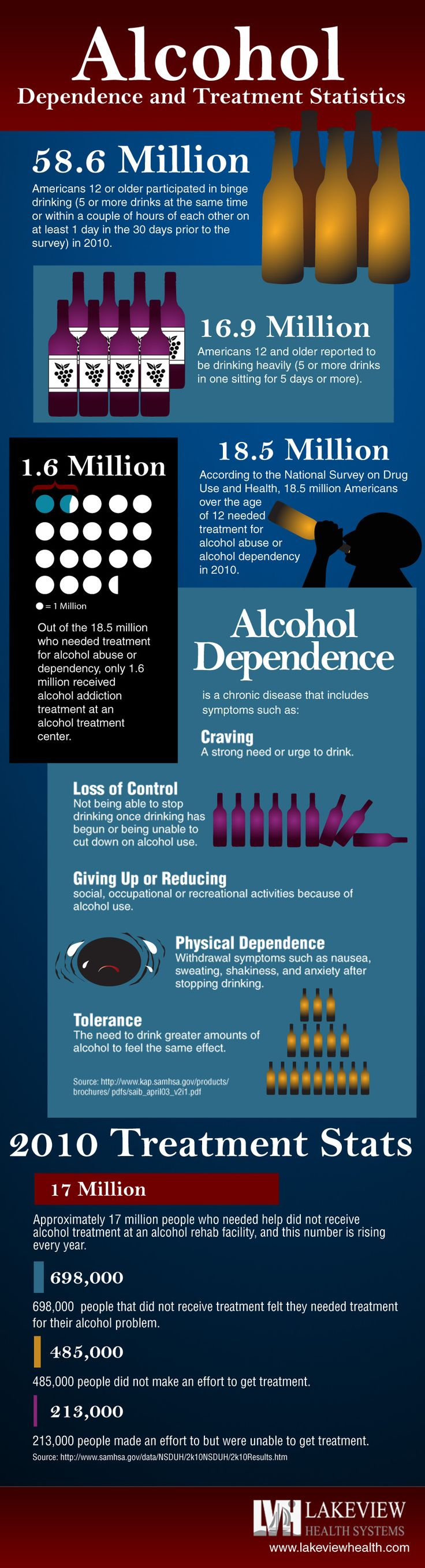 Alcohol dependence has severe consequences for the body. Millions of Americans struggle with the unpleasant and even fatal effects of alcohol. http://www.lakeviewhealth.com/alcohol-dependence-and-treatment-statistics-infographic.php# #alcohol