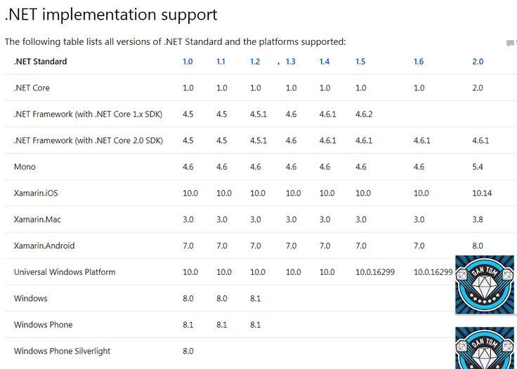 .Net Standard VS .Net Platform Compatibility