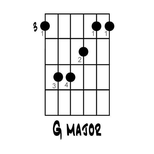 Here's How to Play a G Major Chord All Over the Fretboard: G Major Chord (based on E major shape)