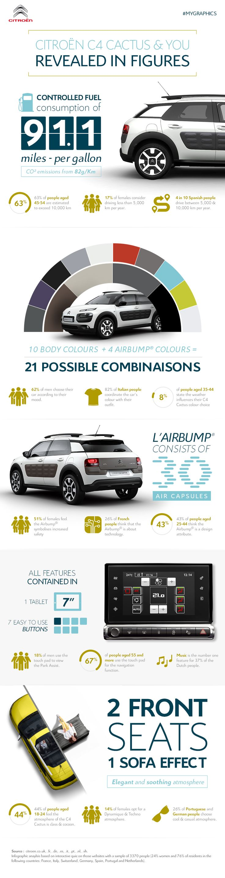 Fun facts about the Citroën C4 Cactus and you ! #Citroën #C4Cactus #Infographic