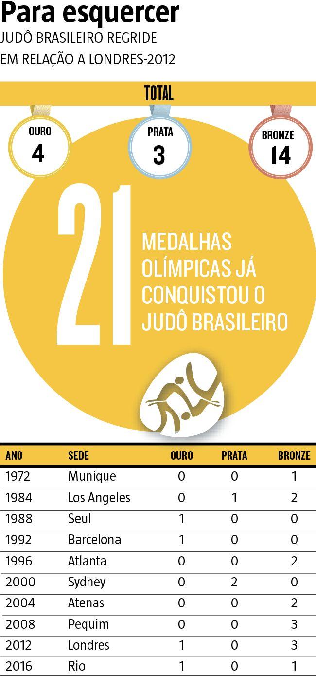 A medalha de bronze conquistada por Rafael Silva, o Baby, na categoria acima de 100kg, no encerramento das disputas do judô na Olimpíada 2016 serviu para diminuir, mas não para apagar o baixo desempenho do Brasil na modalidade, que carregava uma expectativa muito maior dentro da previsão do Comitê Olímpico Brasileiro (COB) de ocupar um lugar no top 10 no quadro de medalhas. (13/08/2016) #Judô #Olimpíada #JogosOlímpicos #Rio2016 #RafaelBaby #RafaelaSilva #Infográfico #Infografia #HojeEmDia