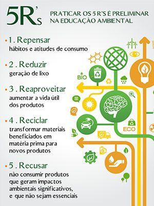 5R's - Praticar os 5R's é preliminar na educação ambiental