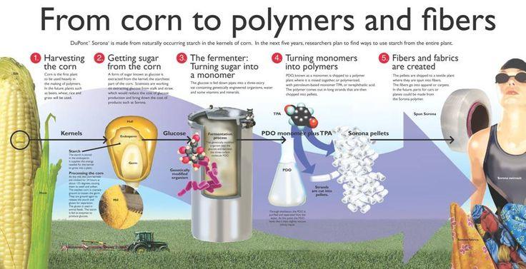 About DuPont™ Sorona® renewably sourced® polymer