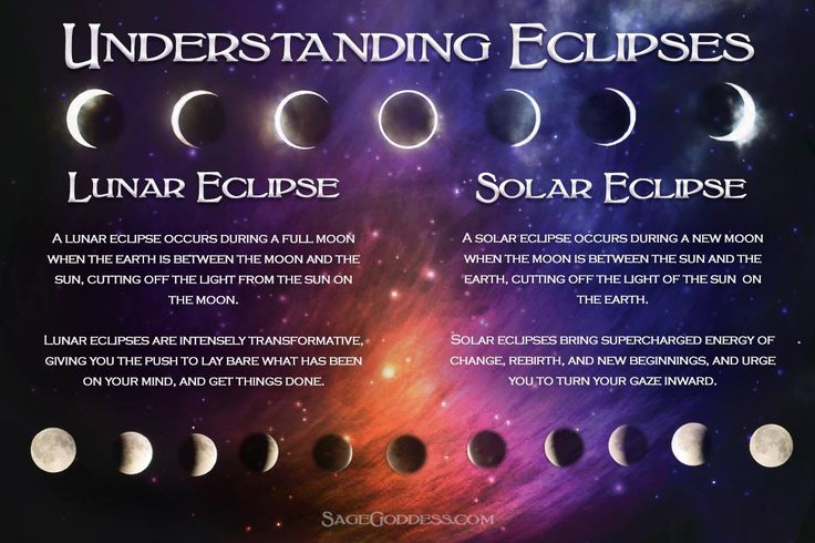 With tomorrow's penumbral lunar eclipse in Leo, there is a dual pull of energy from the sun and moon. Here's what you need to know about lunar and solar eclipses.