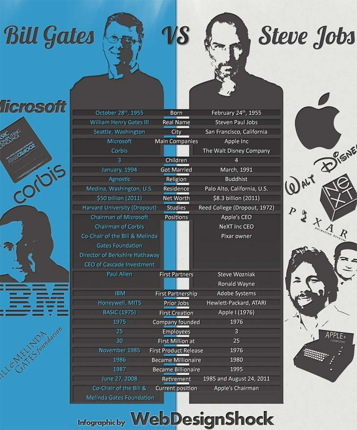 The strange relationship between Bill Gates and Steve Jobs