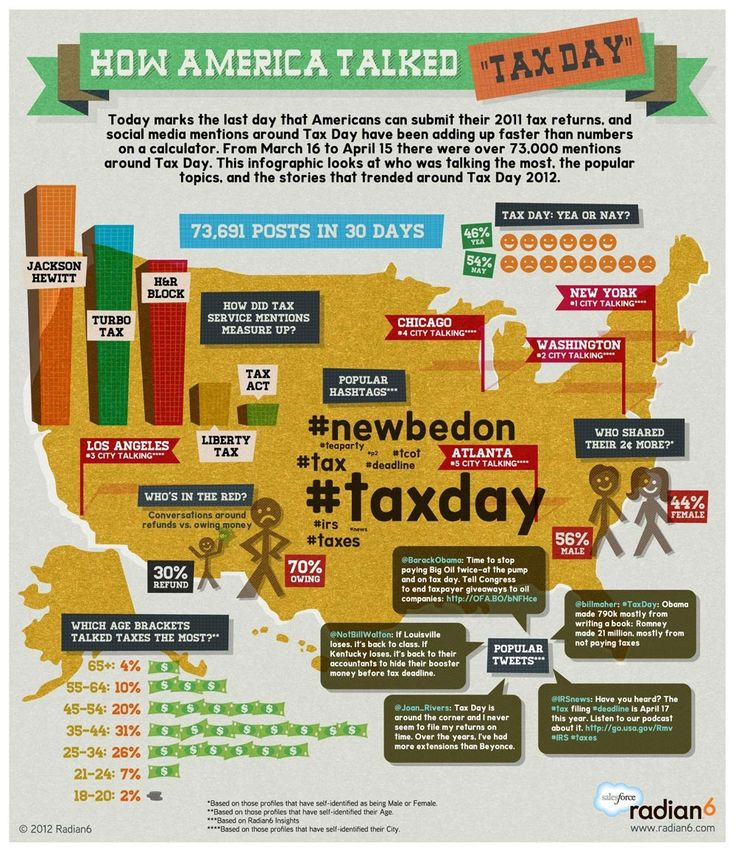 How America Talked Tax Day! Radian6 calculated over 73,000 conversations around Tax Day from March 16th to April 15th. Find out which 5 cities were talking taxes the most...