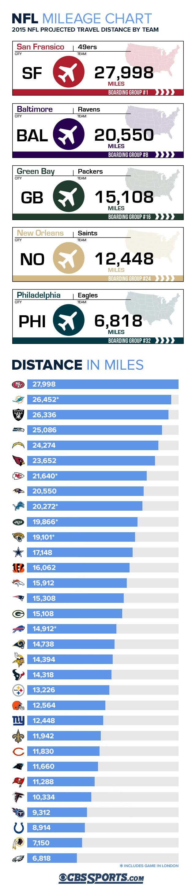 2015 NFL schedule: 49ers travel most miles, Eagles the fewest