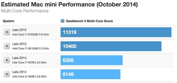 Late 2014 Mac Mini Benchmarks Indicate Decreased Multi-Core Performance - https://www.aivanet.com/2014/10/late-2014-mac-mini-benchmarks-indicate-decreased-multi-core-performance/