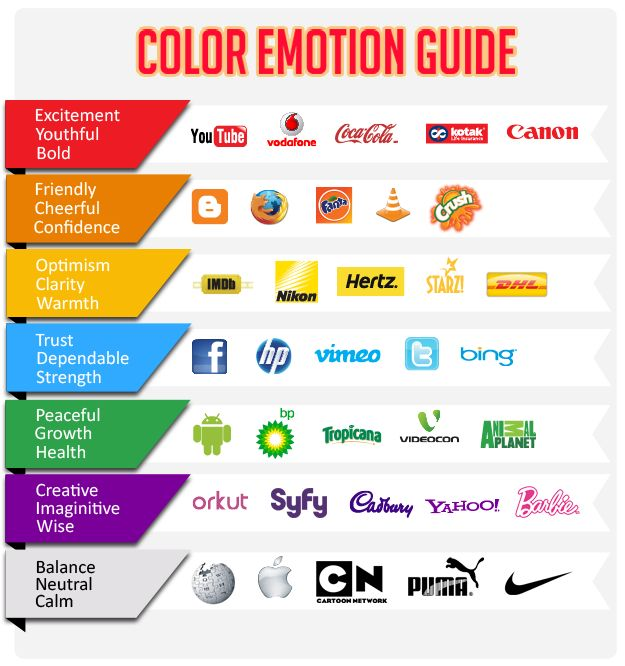 Sister Hanosek S Thoughts On Color Psychology Fdhum 110 31 Online Fall 2016 The King Connect Pinterest Logos Logo Design Tips And