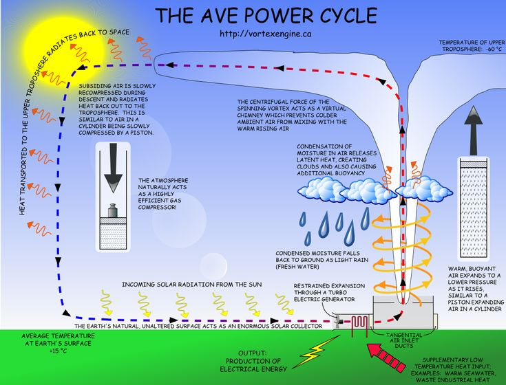 Atmospheric Vortex Engine Power Cycle. Click image for the largest ...