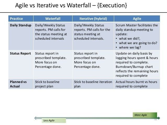 Daily Scrum Meeting Template Excel The Shocking Revelation