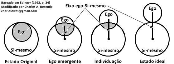 Individuação e desenvolvimento psíquico, diferenciação de ego e Si-mesmo.