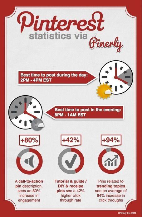 핀터레스트 마케팅 통계자료 via Pinerly [인포그래픽] | Social Media Marketing Curation | Scoop.it