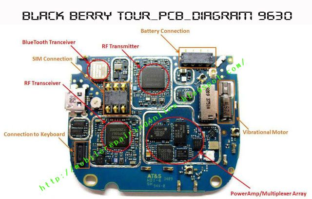 nokia cell phone htc dream iphone 3g black berry layout Schematics block Components diagram manual guide | MobileRepairingOnline