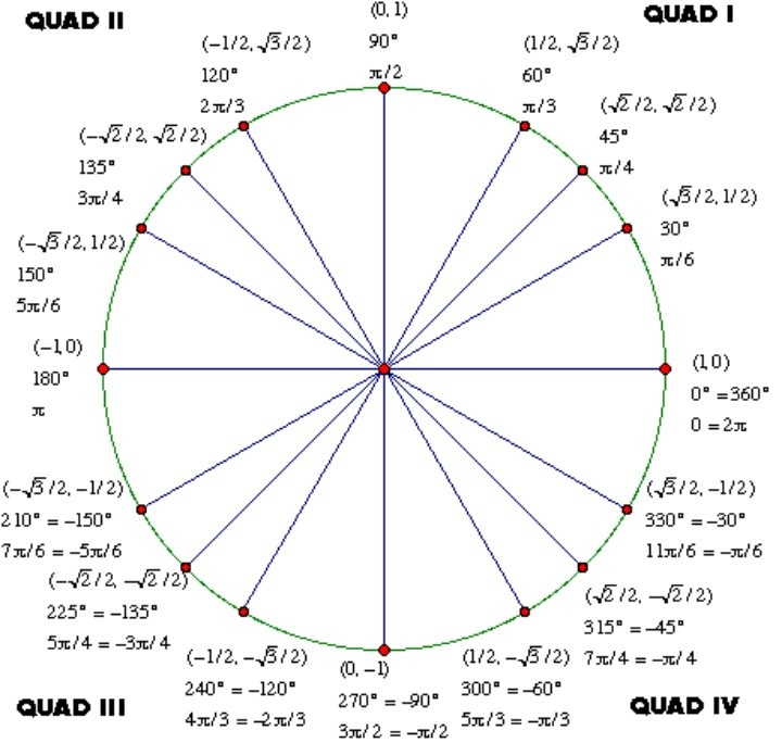 Best 25+ Tan unit circle ideas on Pinterest Angles in a triangle - unit circle chart