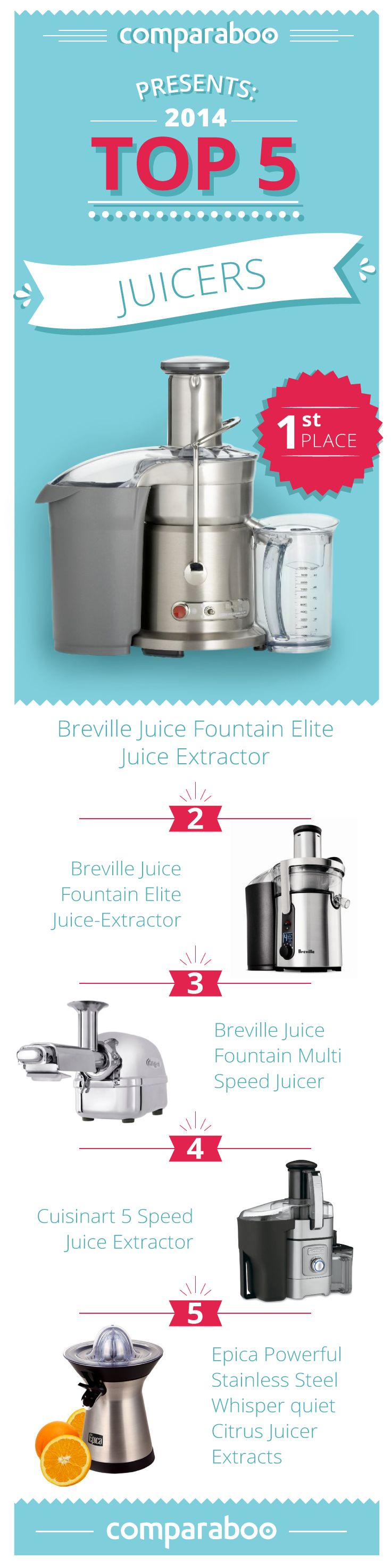 As more and more people start to realize the fantastic benefits of delicious juices, more and more types of juicers come onto the market. With so many to choose from, comparing and finding the right one for you, can be like finding a needle in a hay stack. At Comparaboo, we are constantly scanning and analyzing to be able to give you the top ranked juicers. http://www.comparaboo.com/juicers