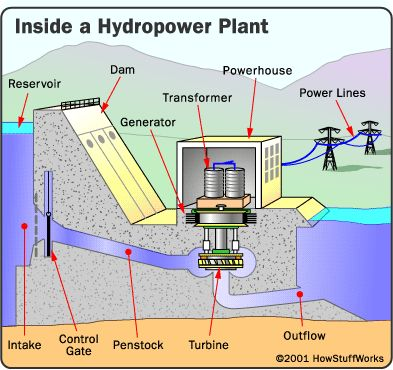 """HowStuffWorks """"Hydropower Plant Parts"""""""