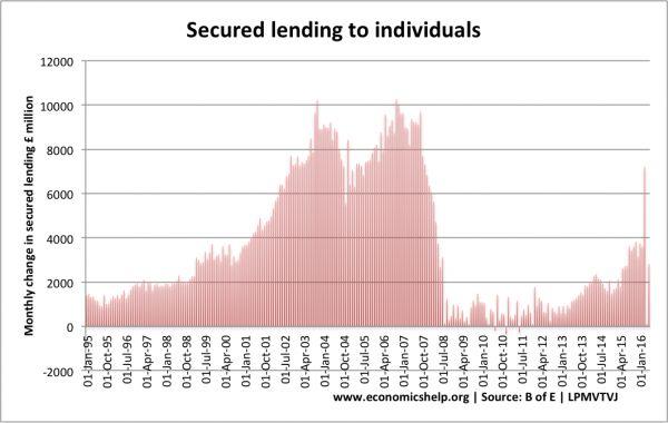 secured-lending-individuals-b-e