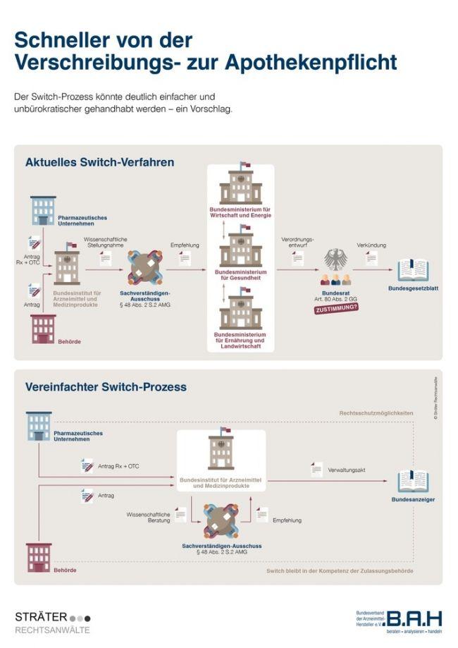 Von Der Verschreibungs Zur Apothekenpflicht Deutsches Switch Verfahr Apotheke Gesundheitspolitik Burokratie