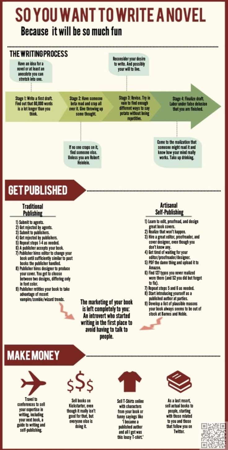 So You Want To #write A Novel  41 #infographics For Budding