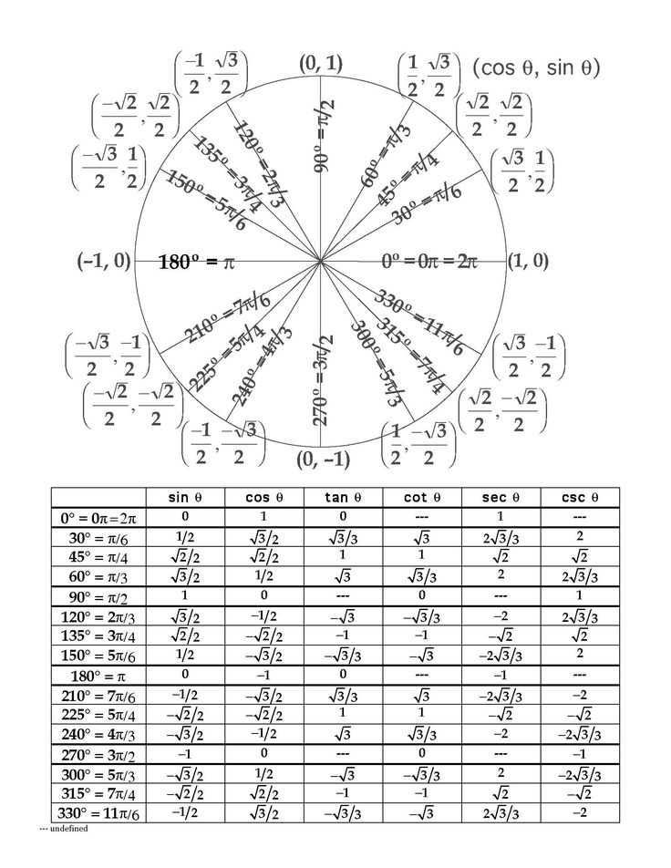 25 best ideas about unit circle radians on pinterest for Trigonometry table 0 360