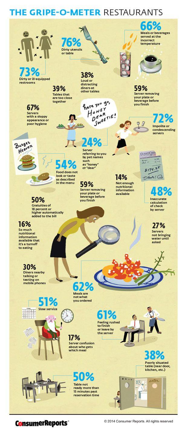 The Most Common Restaurant Complaints - Food - ShortList Magazine