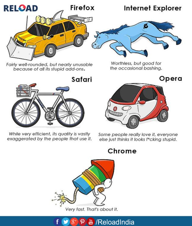 If Web Browsers Were Modes of Transportation. Which browser do you use most?