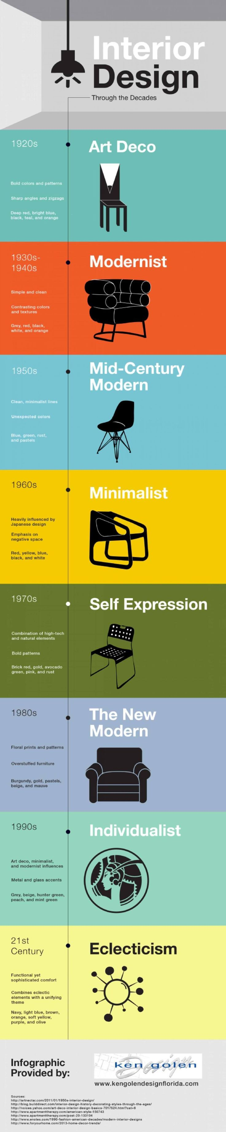 Determining Design Styles Be Your Own Interior Designer With These Infographics O BoredBug
