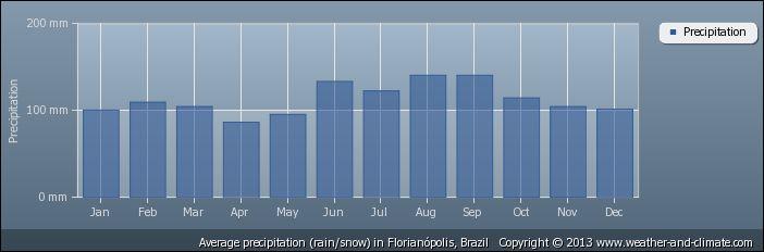 Vida e Turismo: Clima e Temperatura em Florianópolis