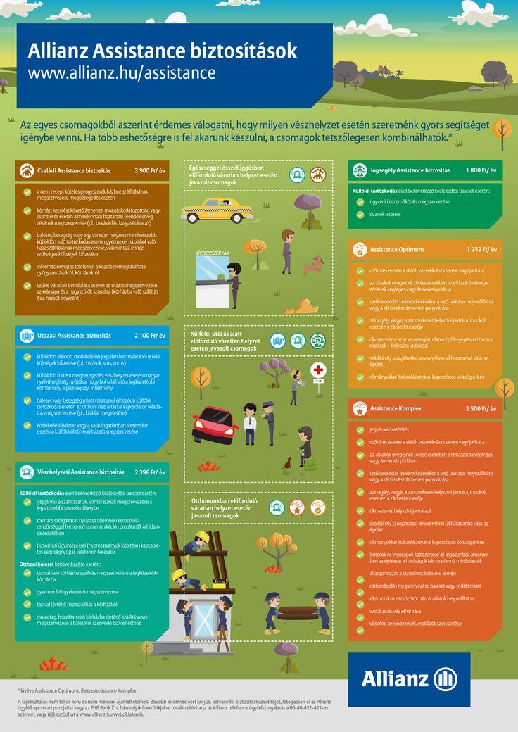 Allianz Assistance biztosítások - részletekkel