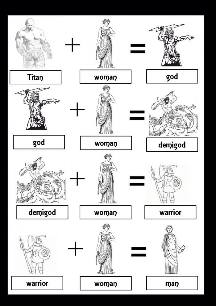 Greek Mythology Equation Shows you just how important WOMAN is and will always be!>>>>demigod lol