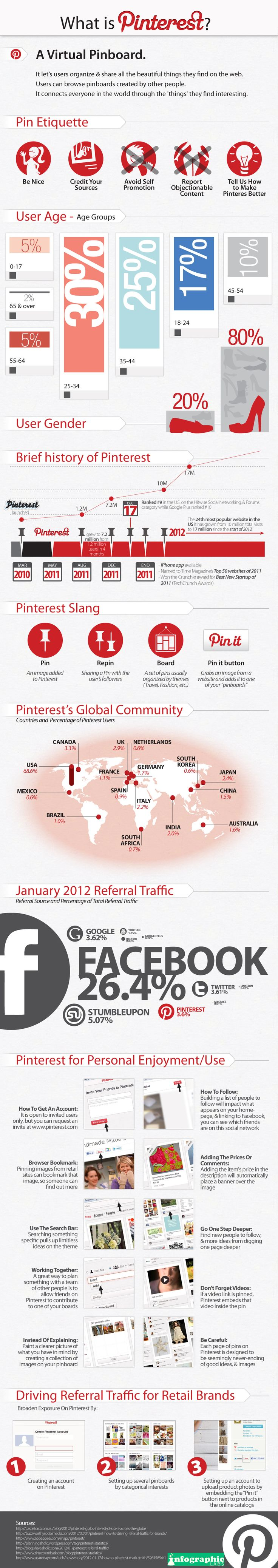 What is Pinterest? #infographic