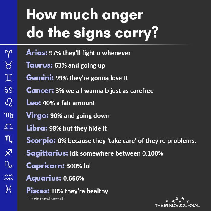 How Much Anger Do The Signs Carry? | Astrology - Zodiac