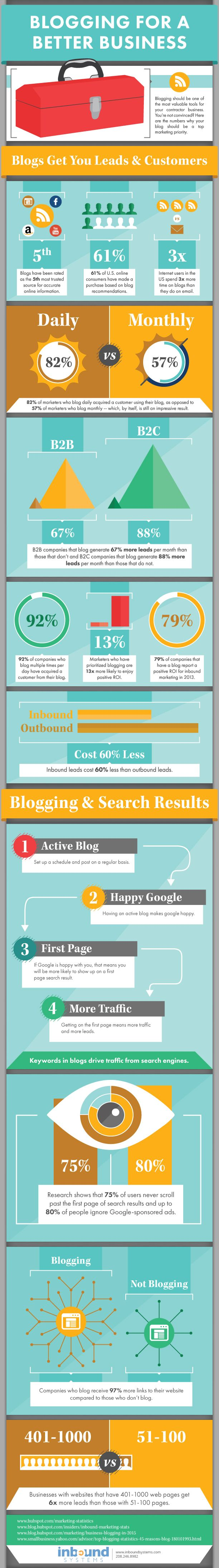 15 Stats That Show Why Blogging Should Be Your Top Marketing Priority [Infographic]