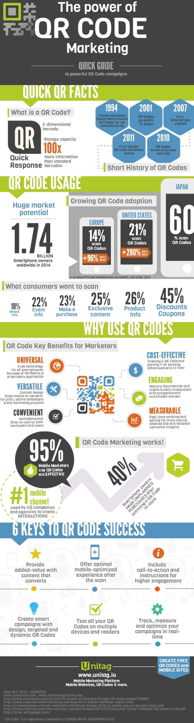 The power of QR code marketing | Mobile Industry | Mobile Entertainment
